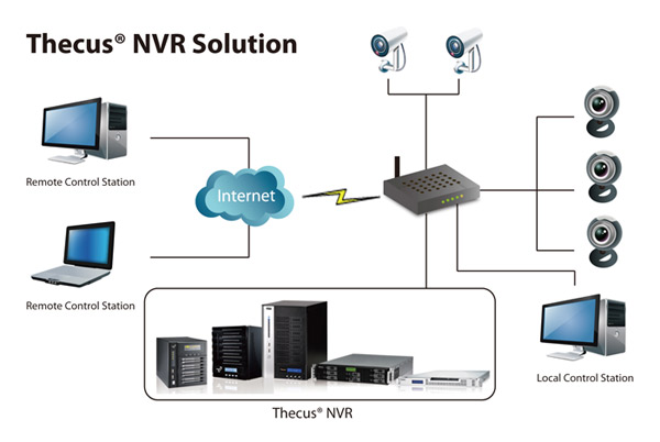 Thecus NVR Solution