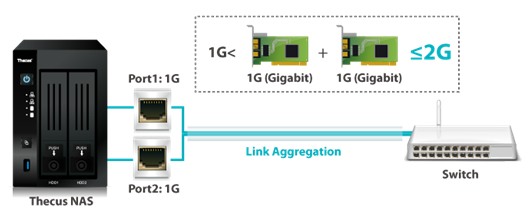 Press Room | Link Aggregation: A Feature of a Modern NAS