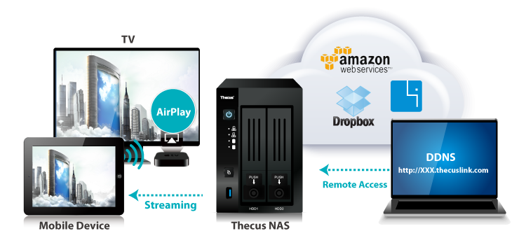 Linux NAS | Thecus N2810 (v2) - The Ultimate Multimedia NAS