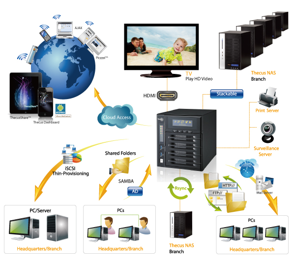 Linux Nas Thecus N4800 Share Your Vision