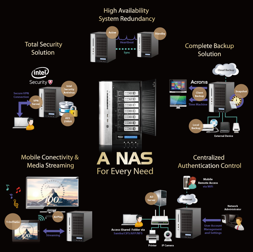 Thecus n7710 pt nusantara jaya teknologi 10gbe included high end data centers often need a level of speed that todays average network cannot providee 10gbe solution offered by the n7770 10g ccuart Gallery