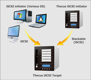 iSCSI stackable